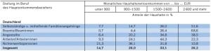 haushaltsnettoeinkommen-nach-sozialer-stellung-2006