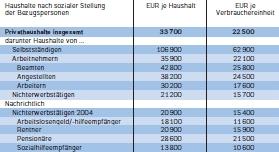 netto-jahreseinkommen-in-deutschland-2005